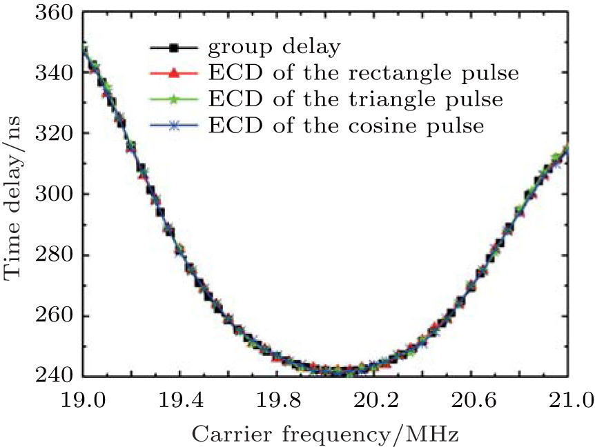 Time-domain nature of group delay