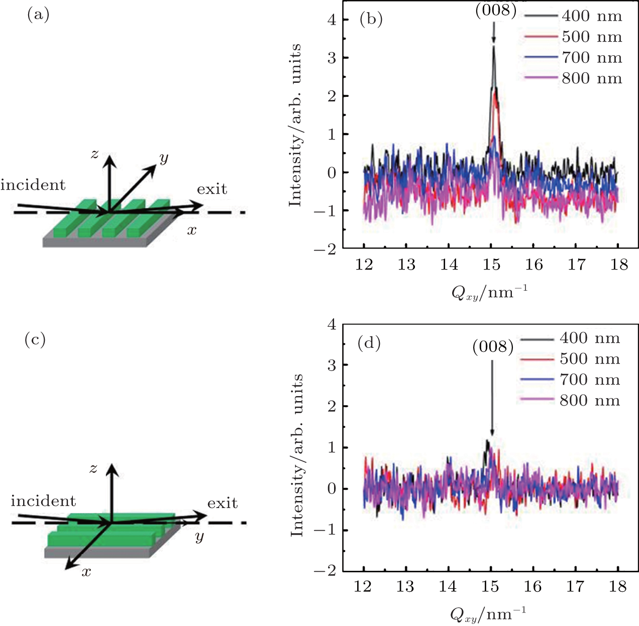 Confinement Induced Nanocrystal Alignment Of Conjugated Polymer By X Ray Lithography The Soft Stamped Nanoimprint