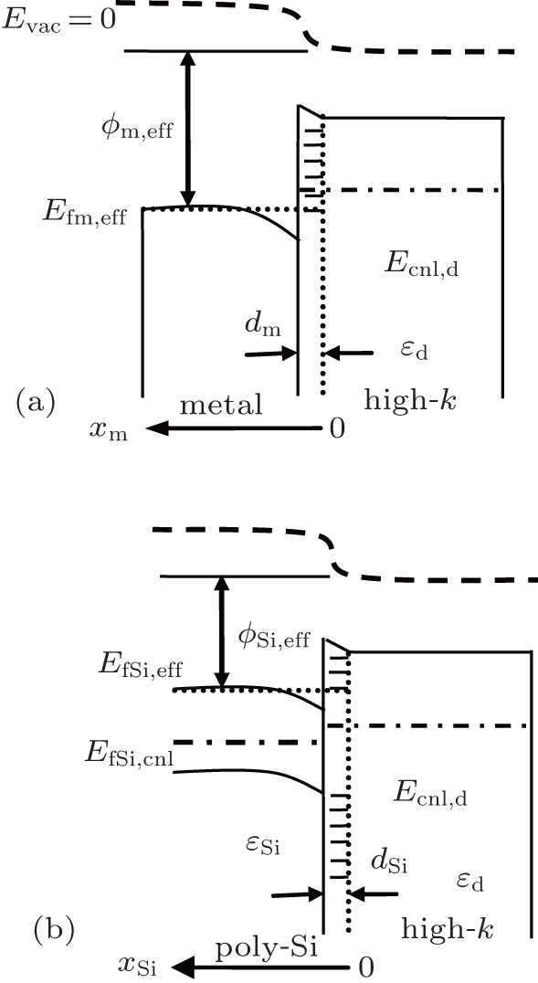 fermi level pinning effects at gate u2013dielectric interfaces
