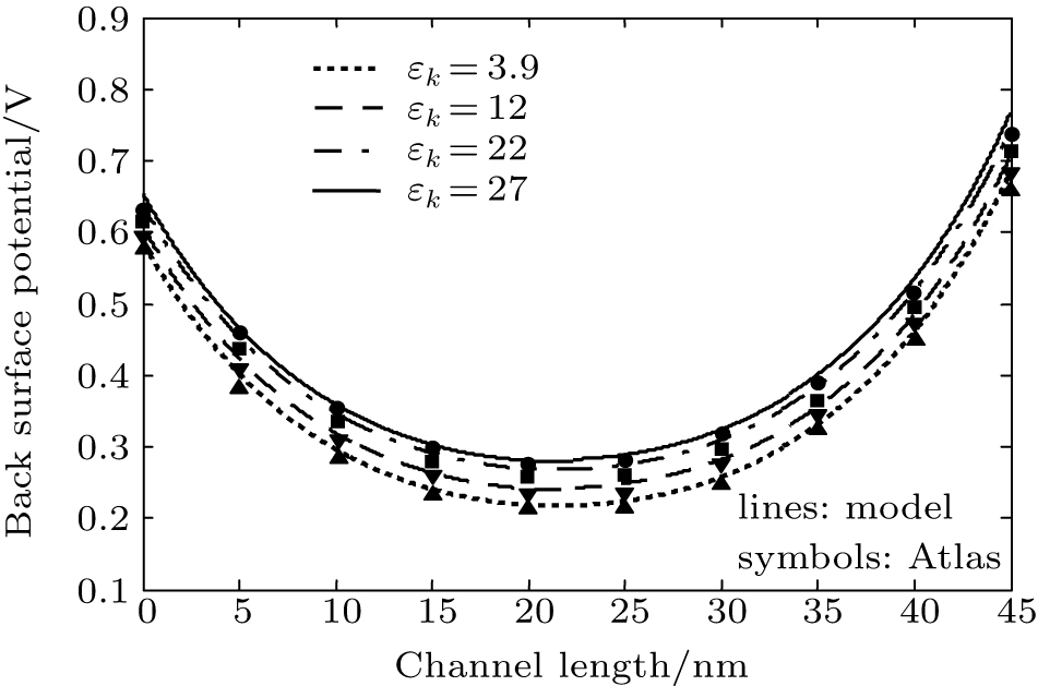 A Threshold Voltage Model Of Short Channel Fully Depleted Recessed