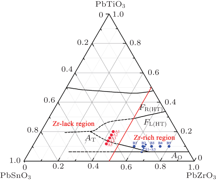 Electric Properties And Phase Transition Behavior In Lead Lanthanum