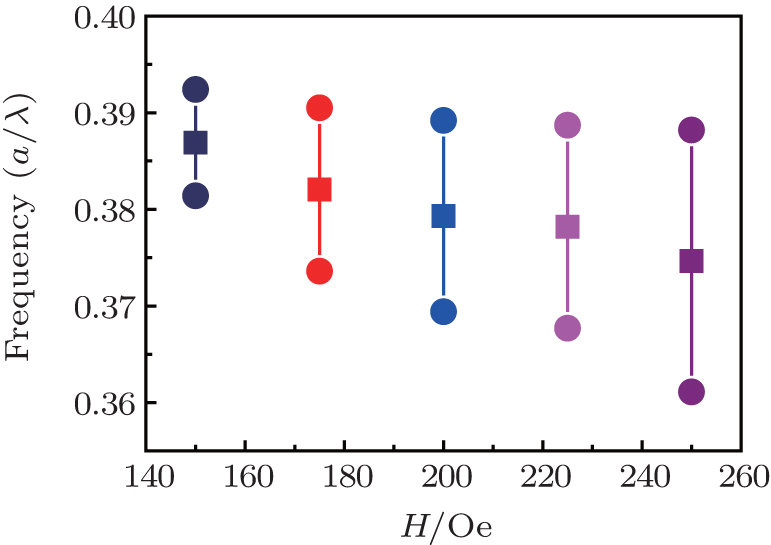 Tunable Negative Index Photonic Crystals Using Colloidal Magnetic