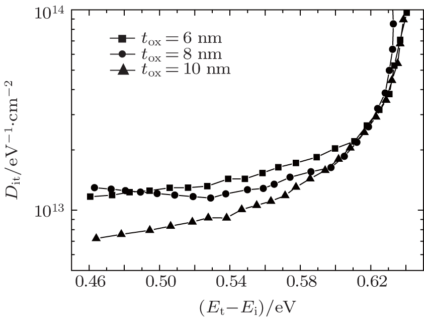 interface trap density of mos raquibul The model presented here extracts the interface trap distribution of  however,  in that work the interface trap density of mos2 transistor was.