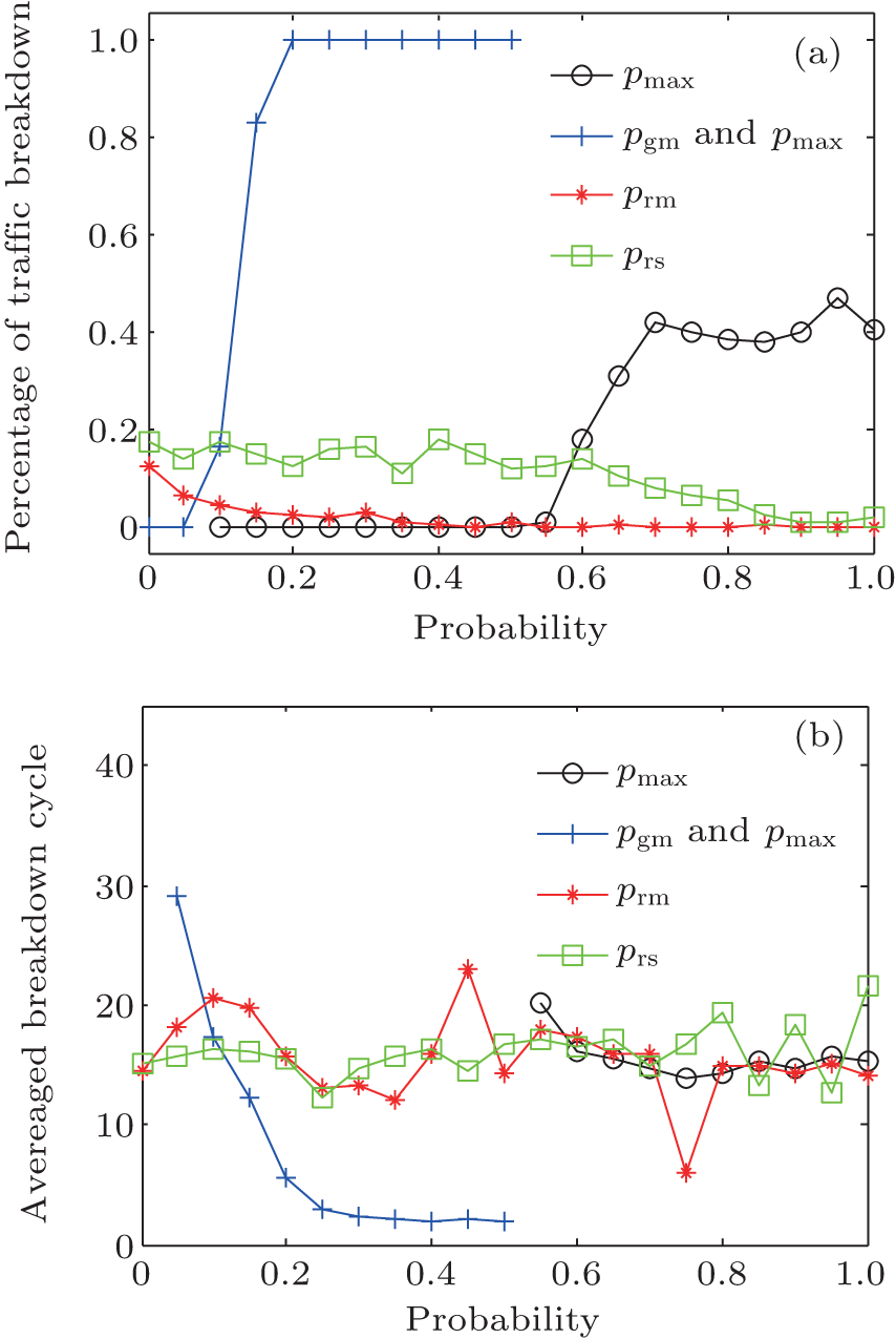 how to solve different types of probabilities