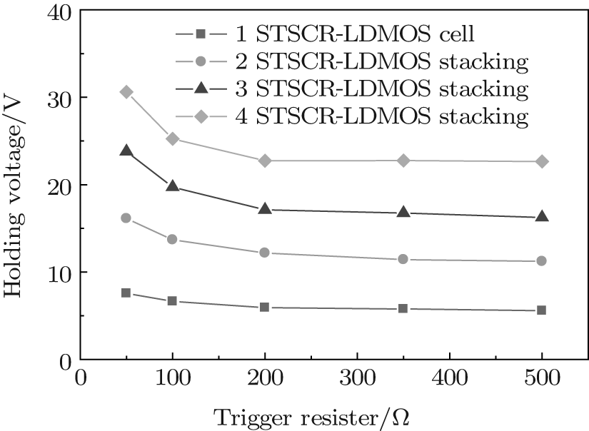 Novel substrate trigger SCR-LDMOS stacking structure for