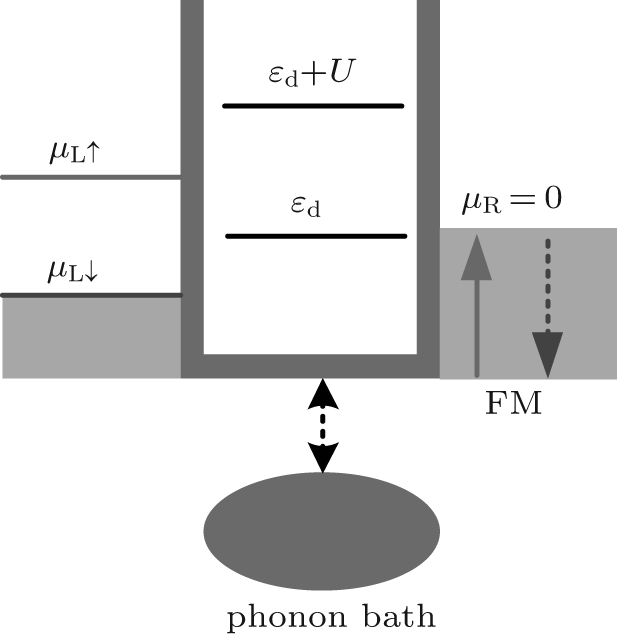 Heat Generation By Spin Polarized Current In A Quantum Dot Connected