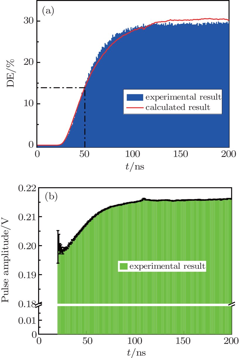 Statistical analysis of the temporal single-photon response of ...