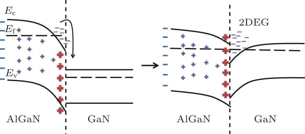 formation of two gan