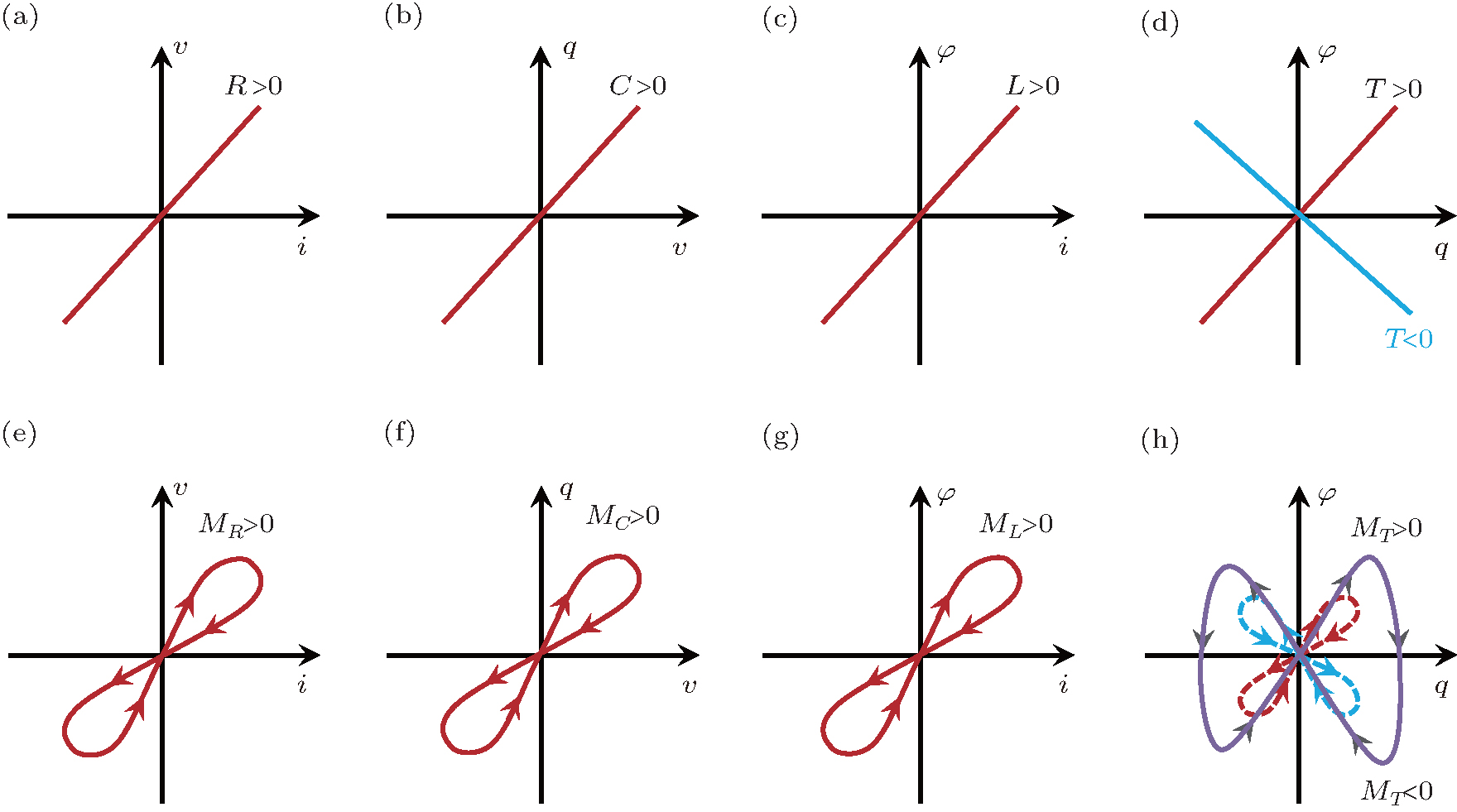 Toward the complete relational graph of fundamental circuit elements ...