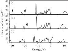 Linear optical properties of defective KDP with oxygen ...