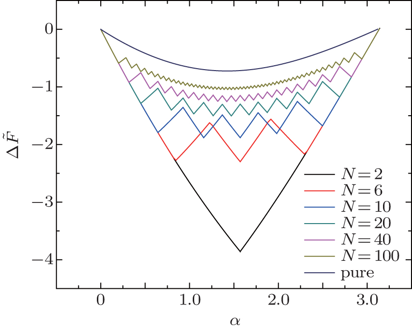 Theoretical Study Of Interactions Between Striated Cylindrical