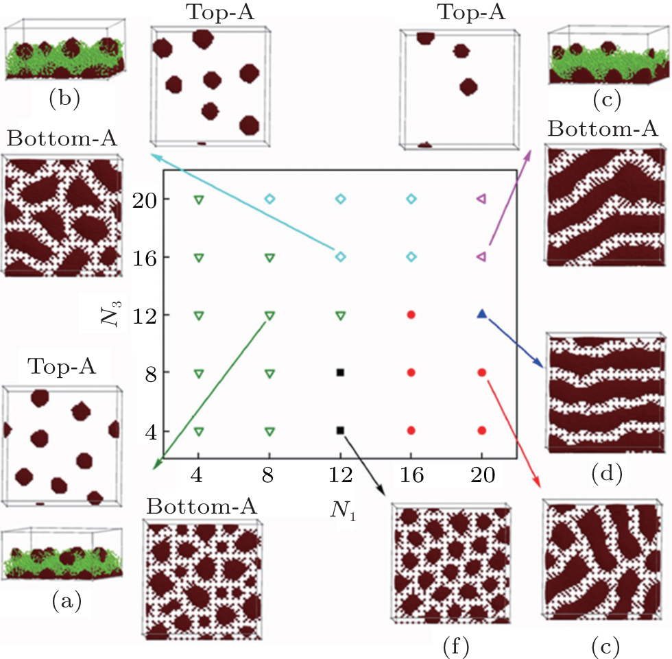 Self-assembly of block copolymers grafted onto a flat substrate ...