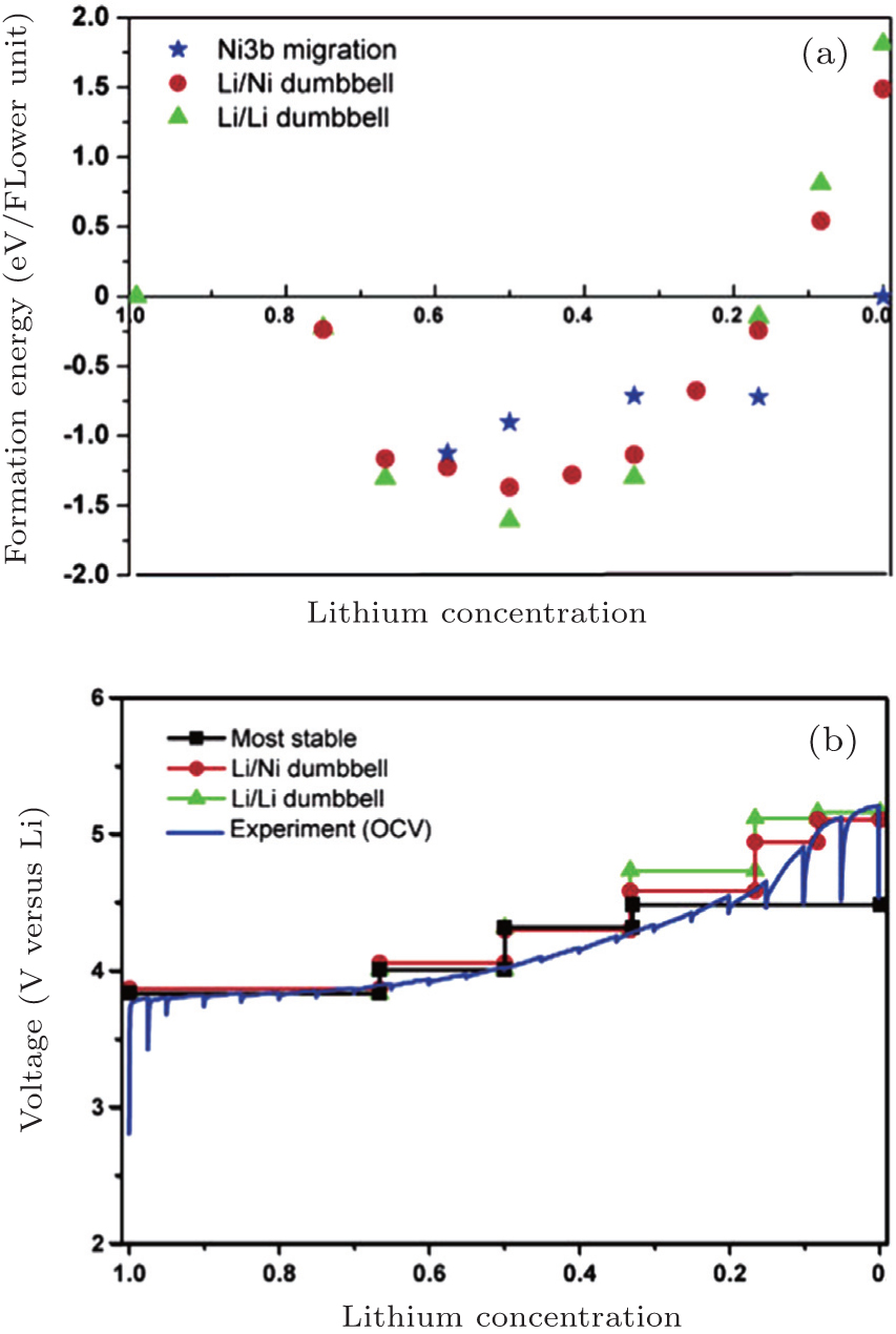 Brief Overview Of Electrochemical Potential In Lithium Ion Batteries 66 Ac Circuit Calculations Story Problems View Download New Window