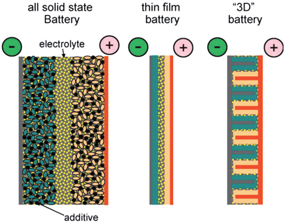 Brief Overview Of Electrochemical Potential In Lithium Ion Batteries