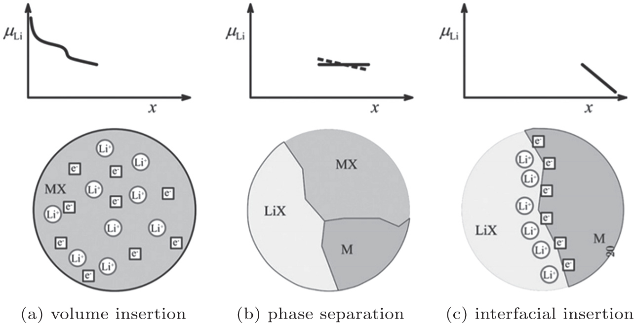 Brief Overview Of Electrochemical Potential In Lithium Ion Batteries Circle Diagram An Induction Motor Its Construction Significance View Download New Window