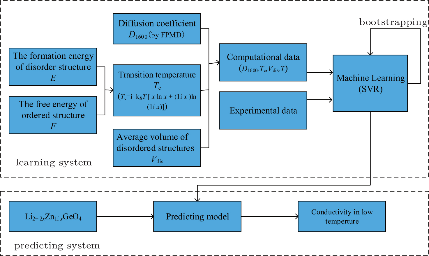 Multi-scale computation methods: Their applications in