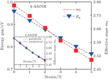 Tunable Bandgap in Silicene and Germanene - Nano Letters ...