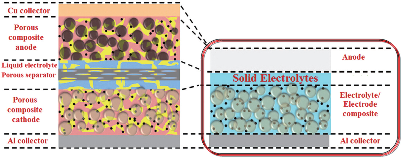 Solid State Toyota >> All-solid-state lithium batteries with inorganic solid electrolytes: Review of fundamental science