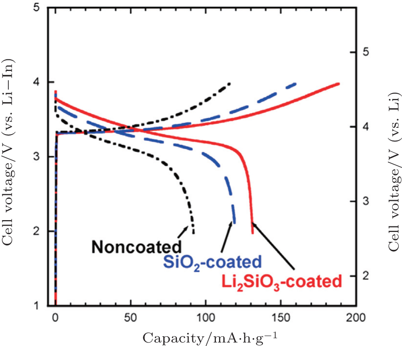 All-solid-state lithium batteries with inorganic solid