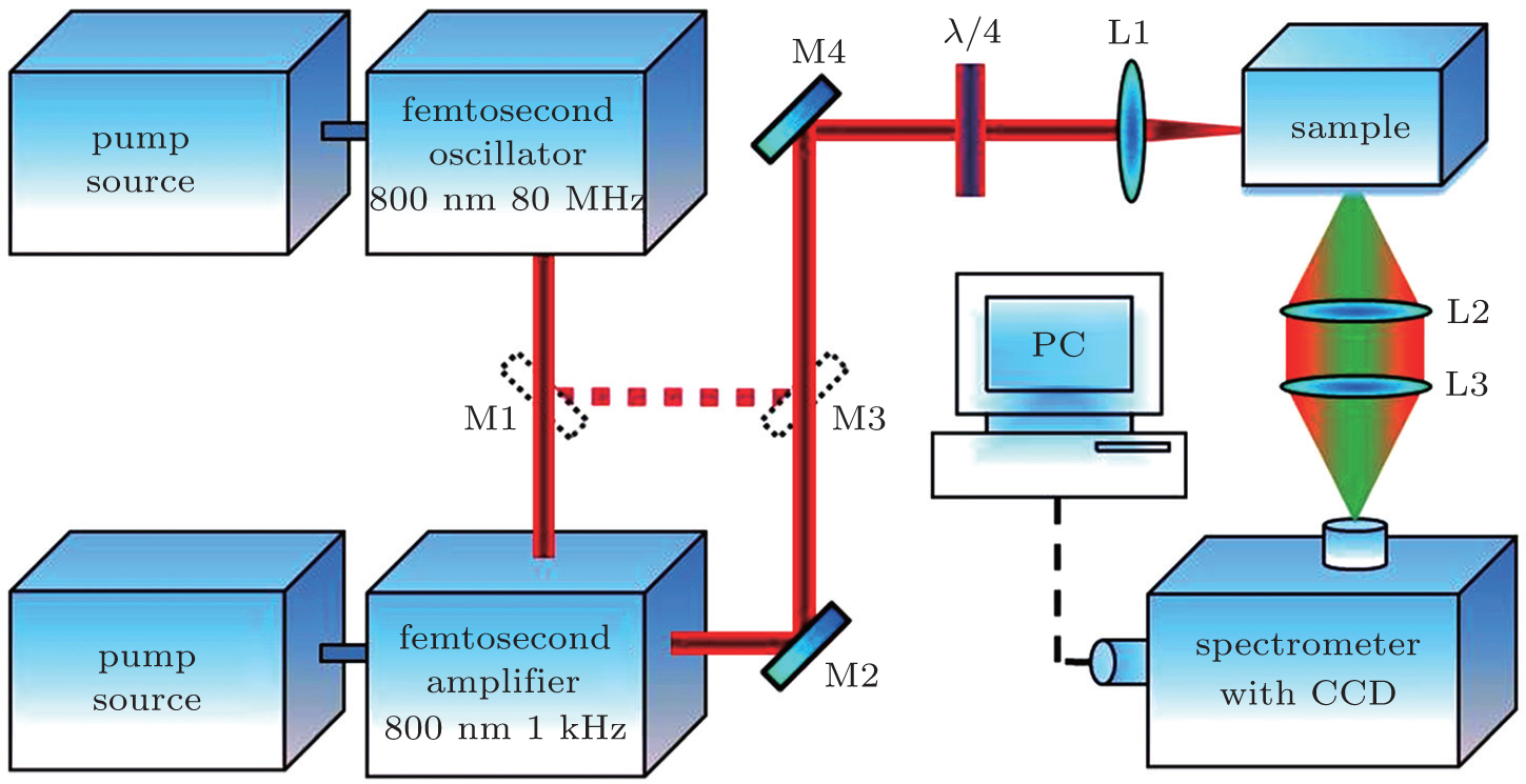 Up Conversion Luminescence Polarization Control In Ersup3 Sup Schematic Of 36 Khz To 40 Oscillator And Infrared Emitter Viewdownloadnew Window
