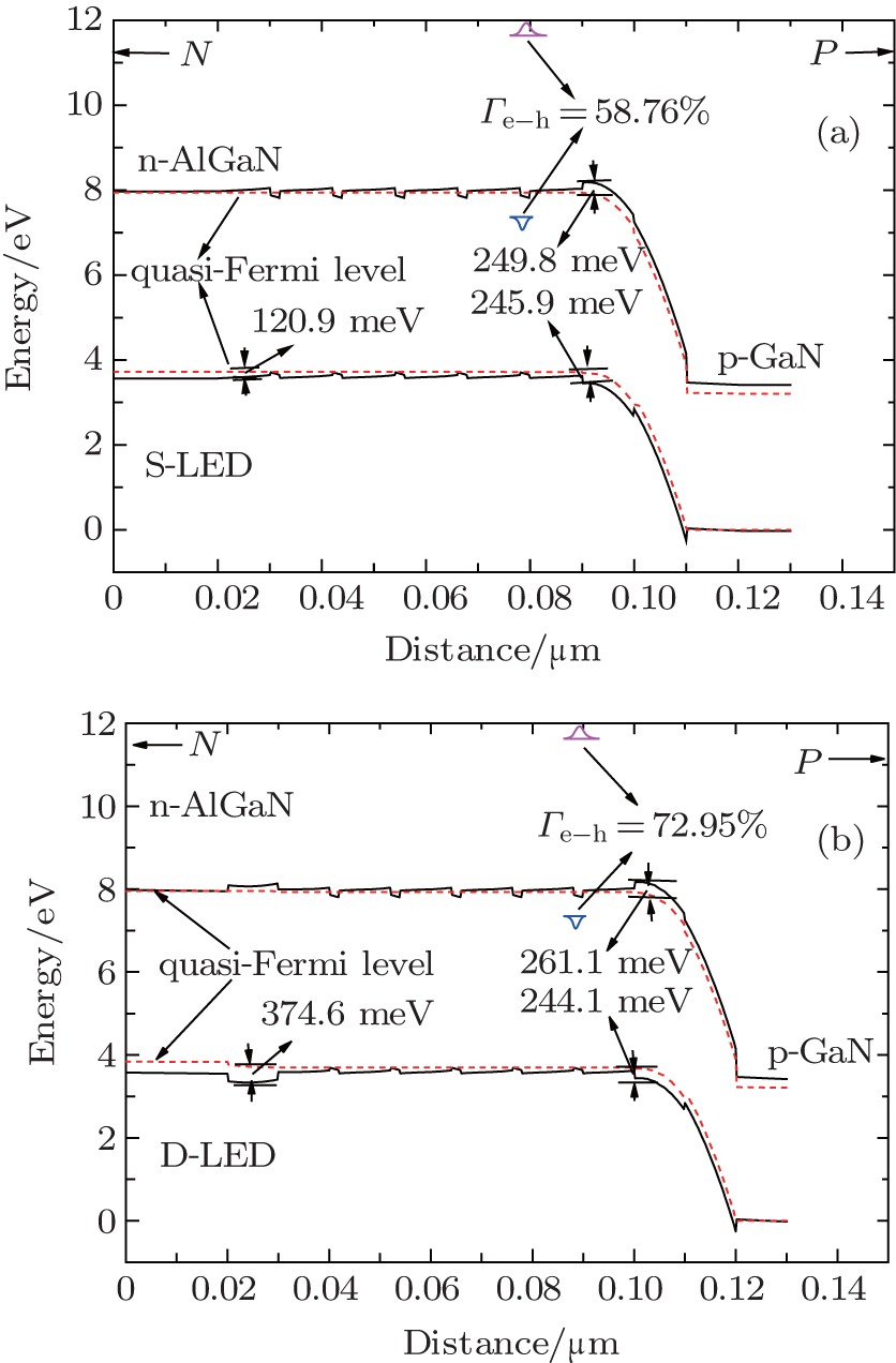 Performance Improvement Of Algan Based Deep Ultraviolet Light Emitting Diode Diagram Diodes With Double Electron Blocking Layers