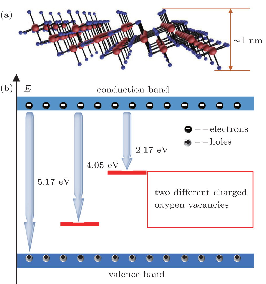 Study On Electrical Defects Level In Single Layer Two Dimensional Ta Oxygen Atom Diagram Atoms Viewdownloadnew Window