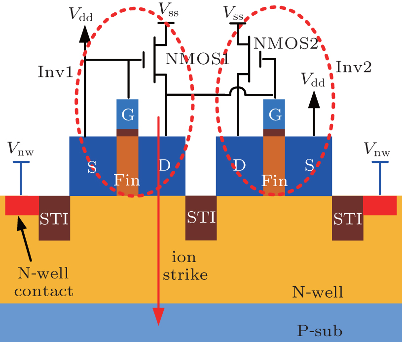 Effect of supply voltage and body-biasing on single-event