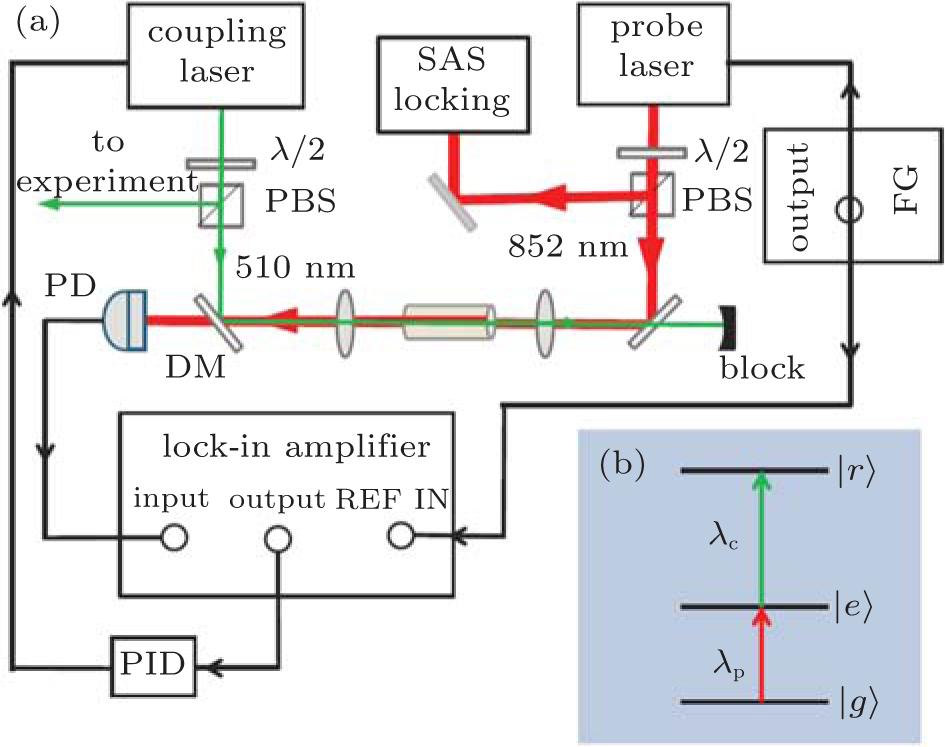 cpb152722f1_hr laser frequency locking based on rydberg electromagnetically induced