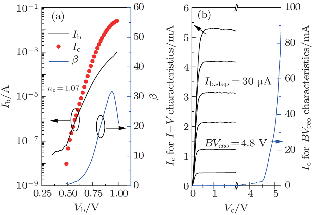 a g-band terahertz monolithic integrated amplifier in 0 5-�m inp double heterojunction  bipolar transistor technology