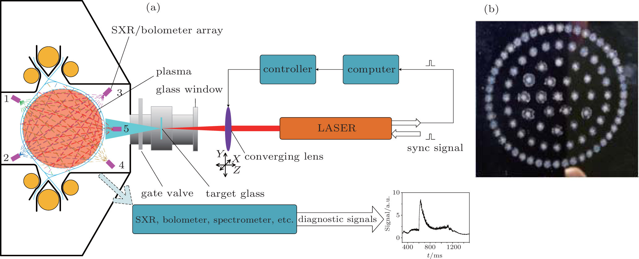 Investigation Of Impurity Transport Using Laser Blow Off Technique Schematic Diagram A Lbo System On Hl 2a And B Ablation Marks The Coating Side Target