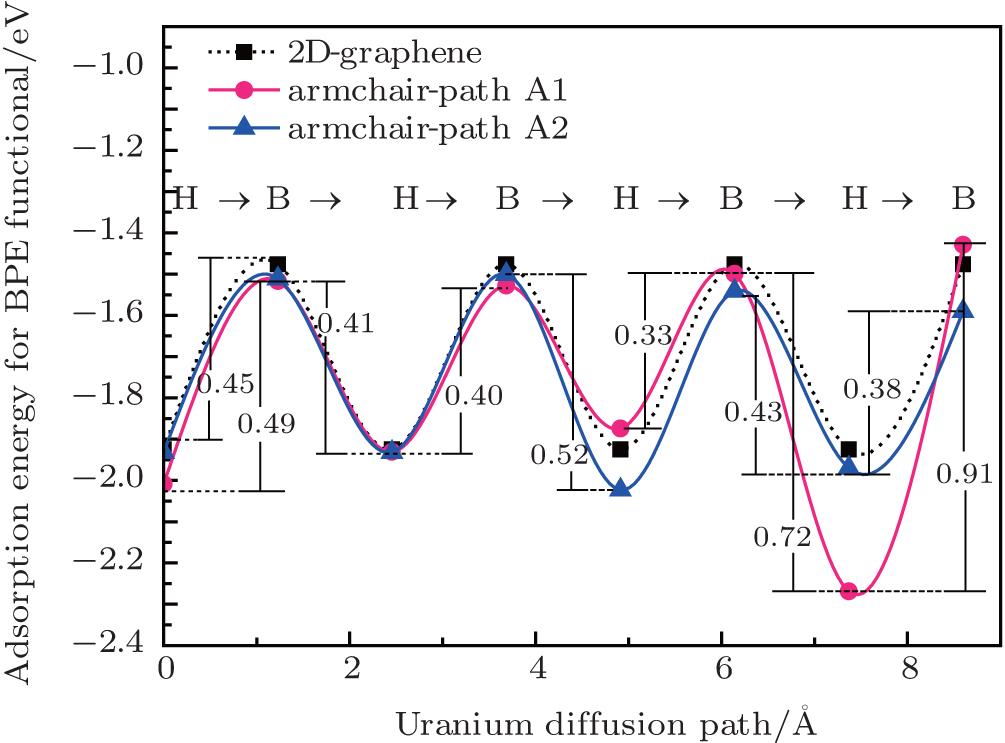 Edge effects on the characteristics of uranium diffusion on graphene viewdownloadnew window ccuart Gallery