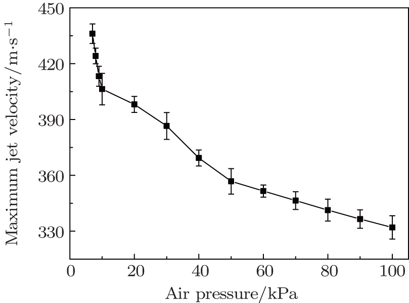 Influence of air pressure on the performance of plasma synthetic jet