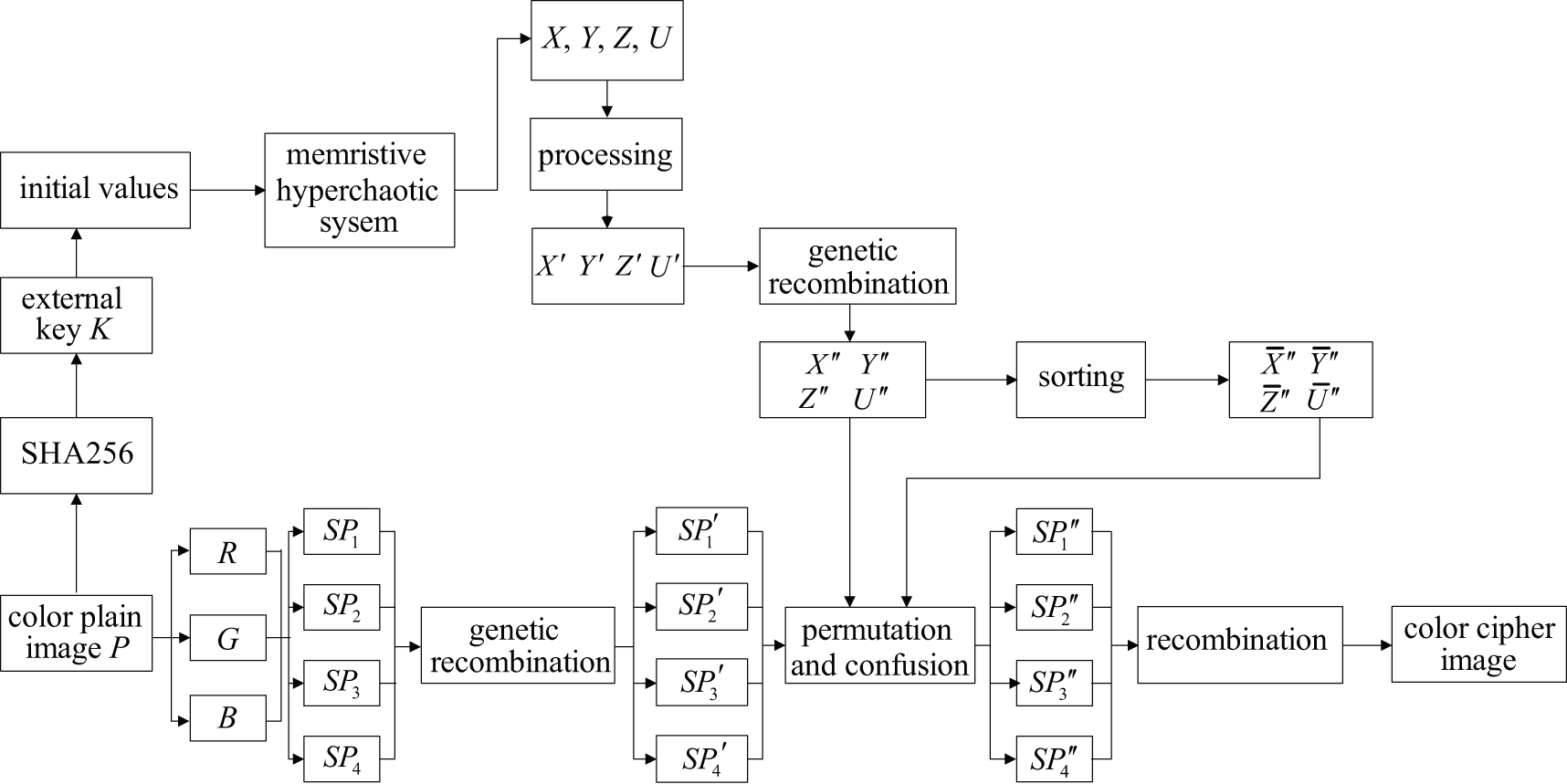 Line Drawing Algorithm Flowchart : A novel color image encryption algorithm based on genetic