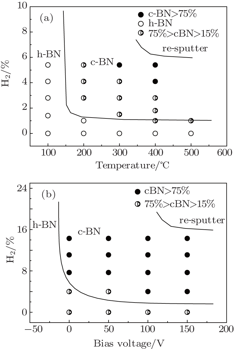 Thick c bn films deposited by radio frequency magnetron sputtering phase diagram of bn films showing the variations of hydrogen content with substrate temperature a and bias voltage b respectively pooptronica Images
