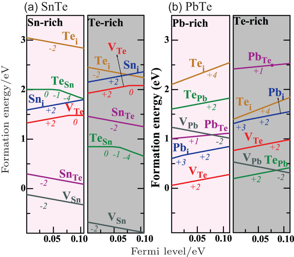Electronic properties of snte class topological crystalline viewdownloadnew window pooptronica Gallery