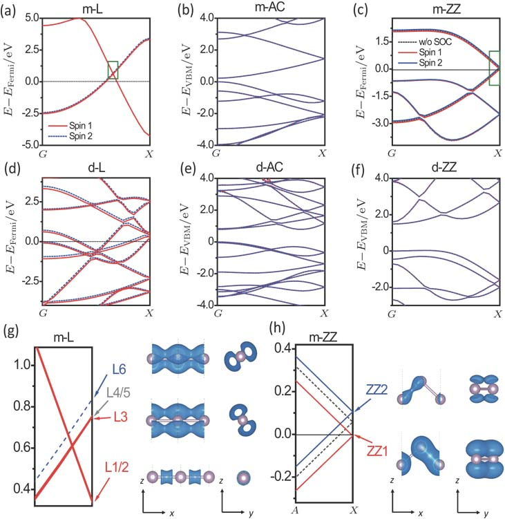 Geometric Stability And Electronic Structure Of Infinite And Finite