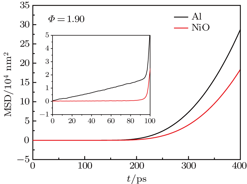 Diffusion and thermite reaction process of film-honeycomb Al
