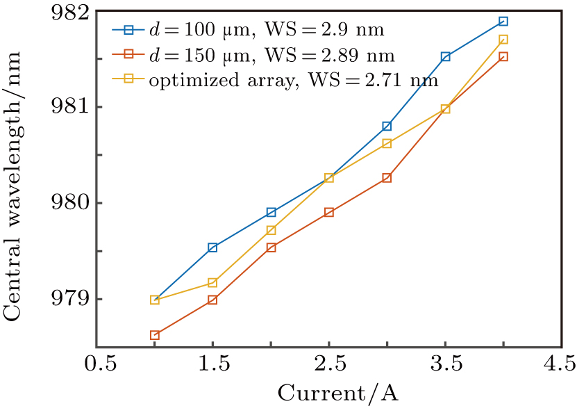 Enhanced thermal stability of VCSEL array by thermoelectric