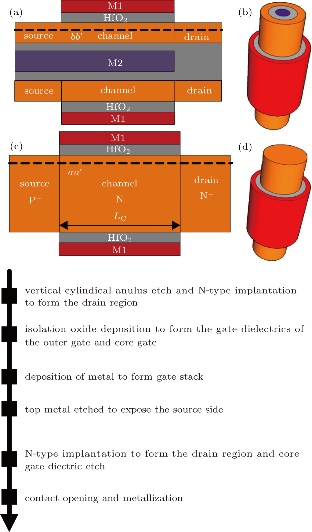 Double gate all around tunnel field effect transistor