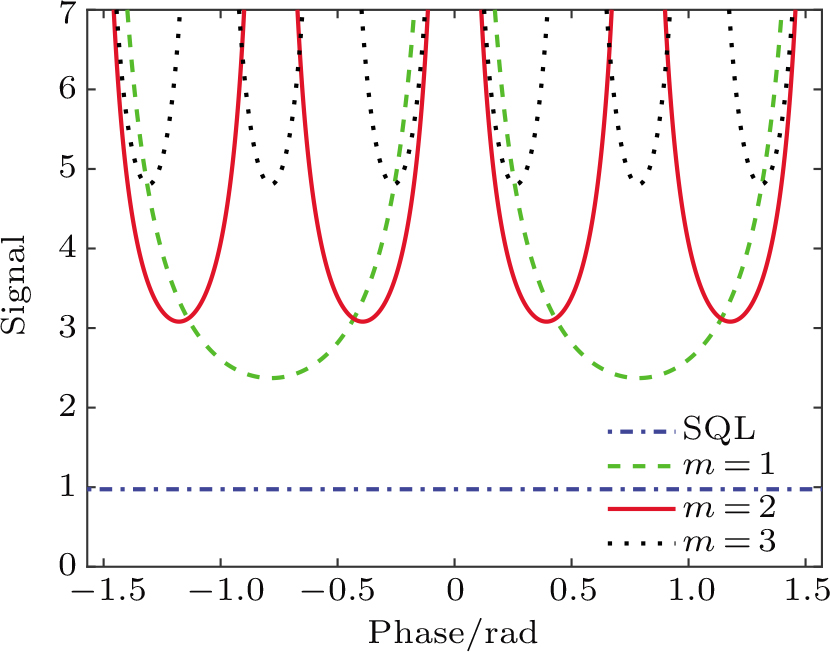 Super-resolution and super-sensitivity of entangled squeezed