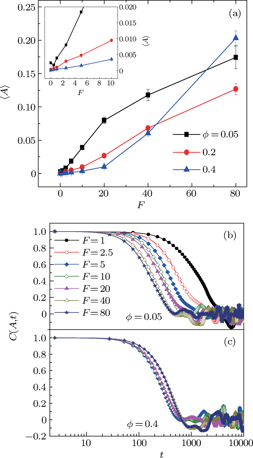 Anomalous boundary deformation induced by enclosed active