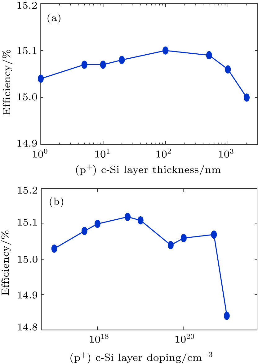 Improvement in IBC-silicon solar cell performance by