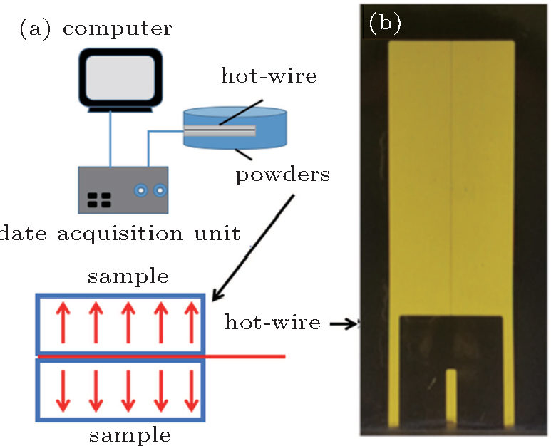 Modified Maxwell model for predicting thermal conductivity of ...