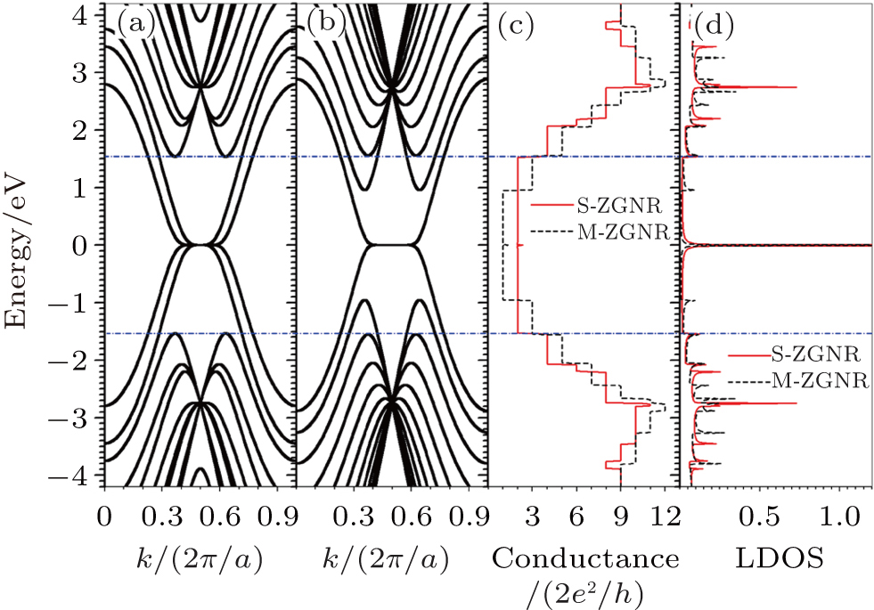 Band structure and edge states of star-like zigzag graphene