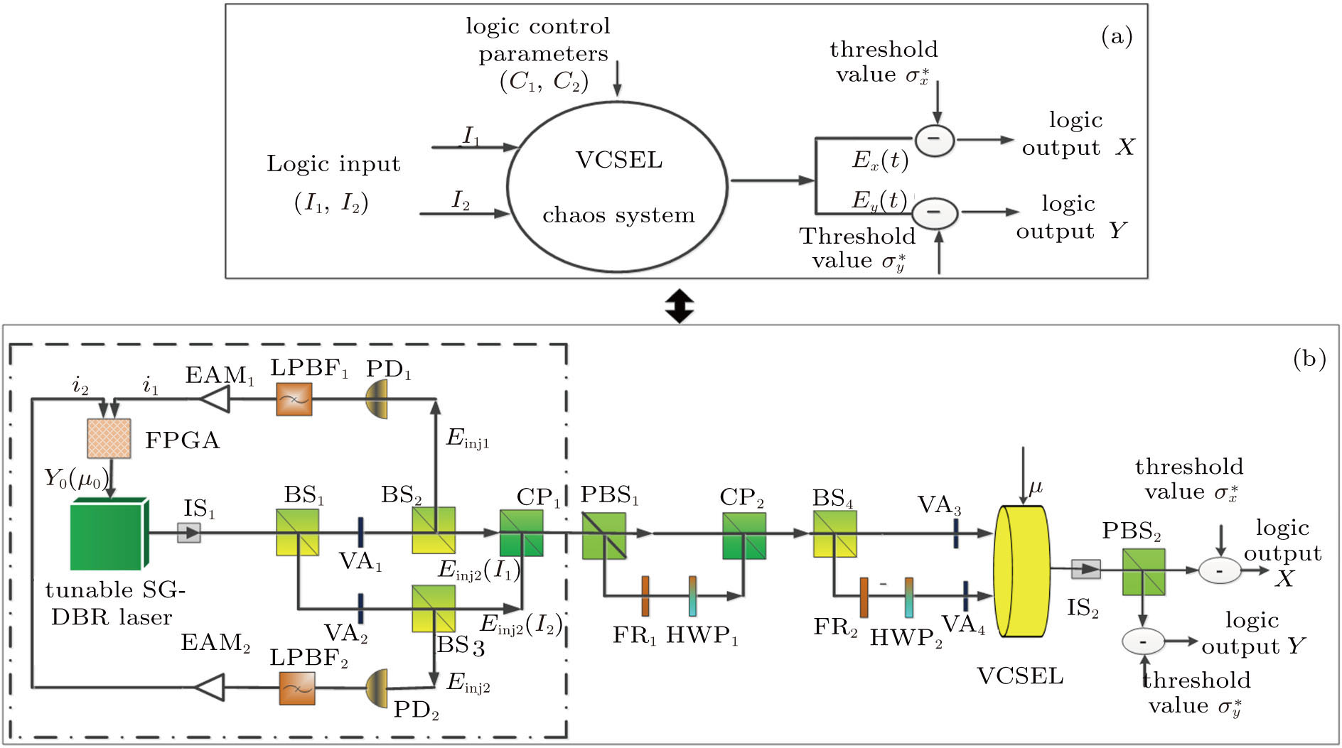 Reconfigurable Dynamic All Optical Chaotic Logic Operations In An Block Diagram Of 12 Demultiplexer Viewdownloadnew Window