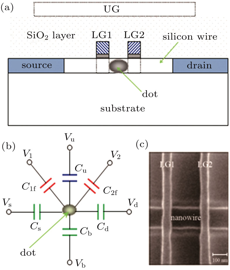 capacitance extraction method for a gate-induced quantum dot in silicon  nanowire metal–oxide–semiconductor field-effect transistors