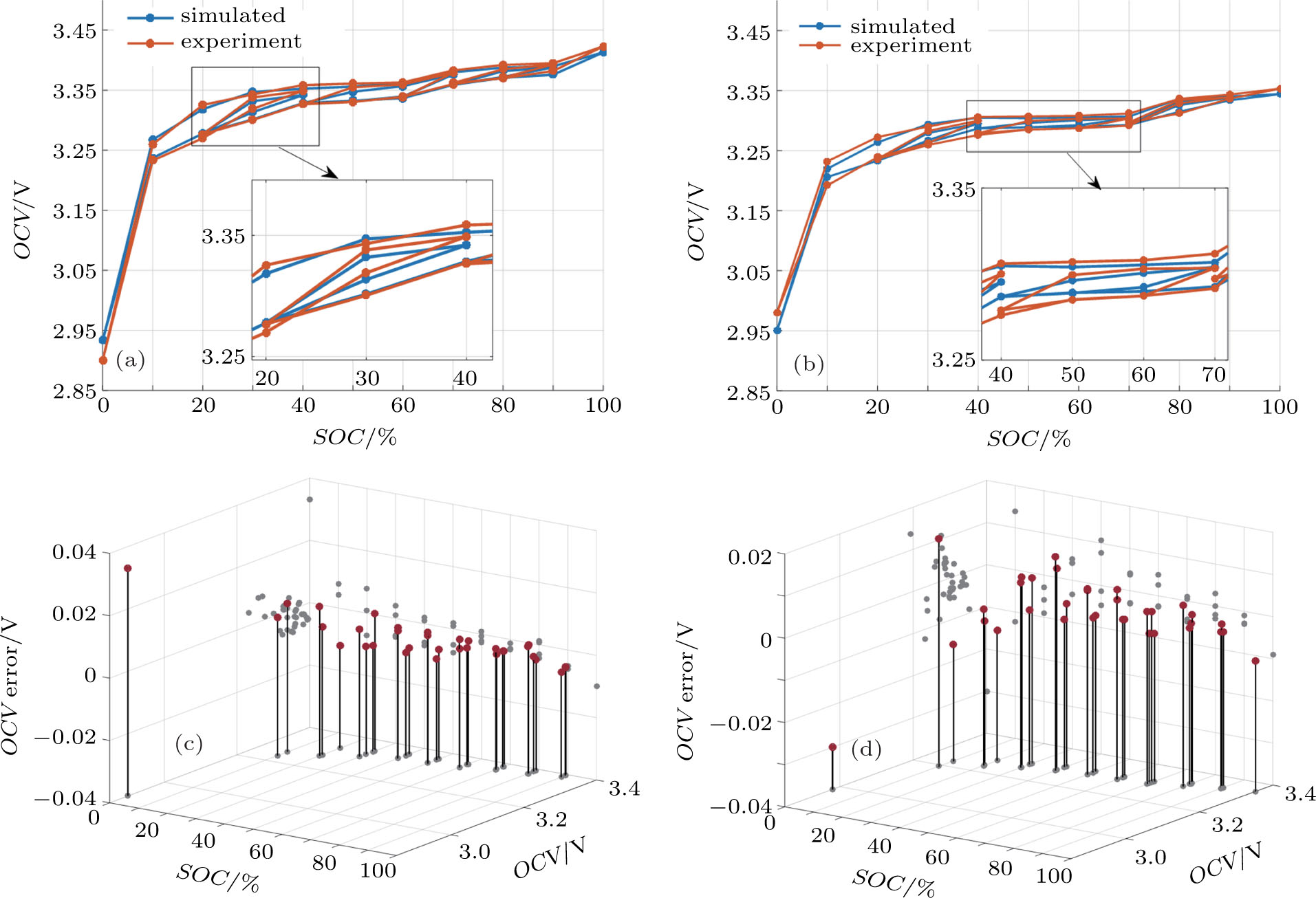 Modeling Of Lifepo4 Battery Open Circuit Voltage Hysteresis Based On Diagram C Ocv Estimation Error Scatter Cell A D B The Insert Show Linear Amplification