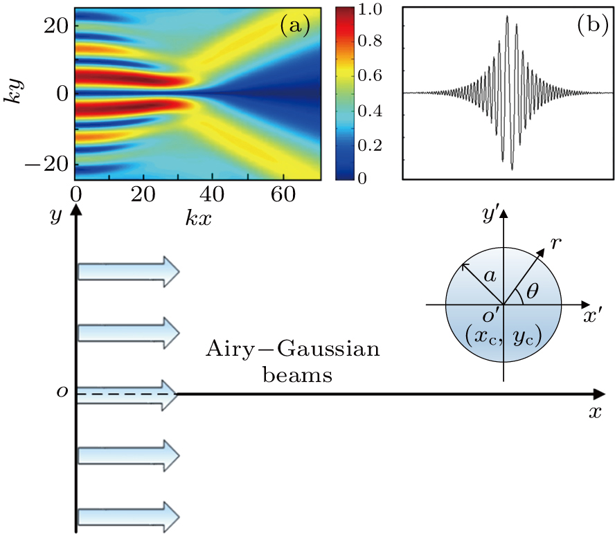 Acoustic radiation force induced by two Airy–Gaussian beams