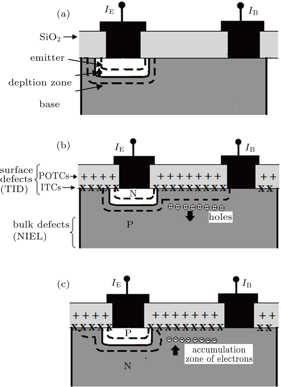 Bulk And Surface Damages In Complementary Bipolar Junction Commonbasenpntransistorcircuitjpg Viewdownloadnew Window