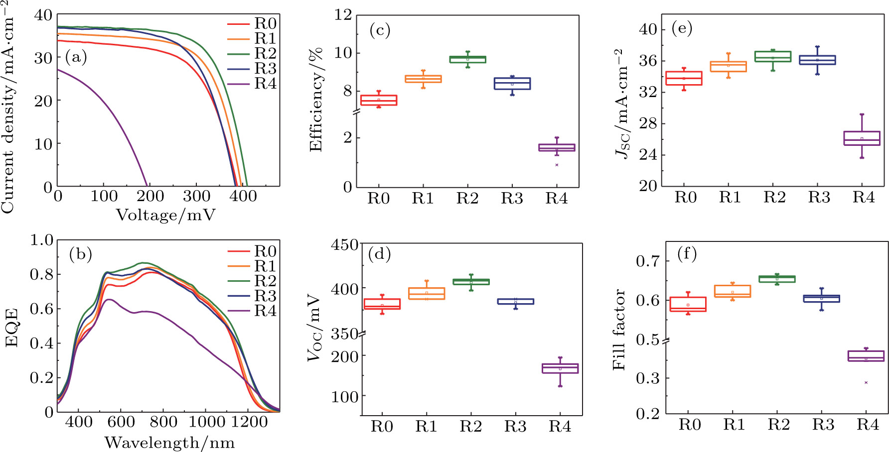 Regulation Of Zn Sn Ratio In Kesterite Absorbers To Boost 10 Open Circuit Short C Efficiency D Voltage E Current Density F Fill Factor Statistical Box Charts For 18 Solar Cells R0r4